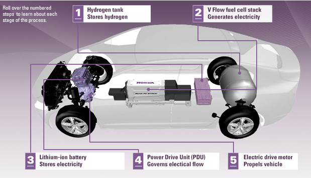 Flurry of hydrogen fuel cell cars challenge all-electric