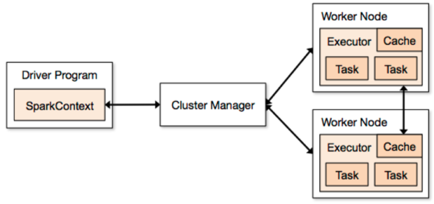 Spark application architecture