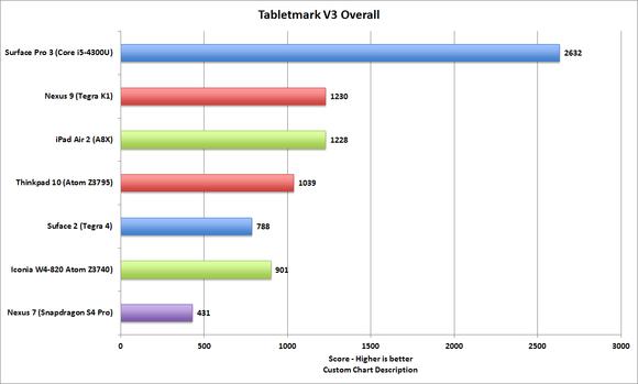 tabletmark v3 overall