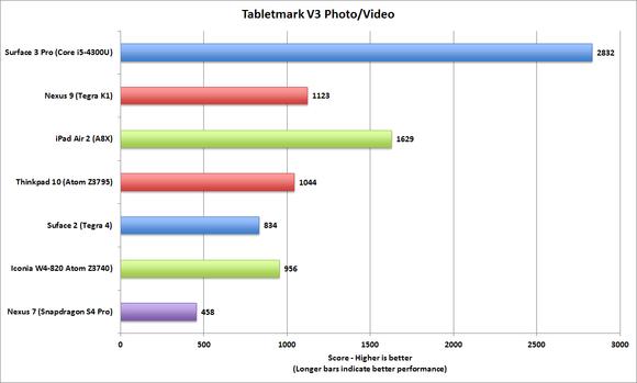 tabletmark v3 photovideo