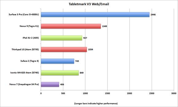 tabletmark v3 webemail