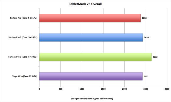 tabletmark v3 x86 overall