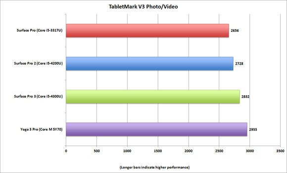 tabletmark v3 x86 photovideo