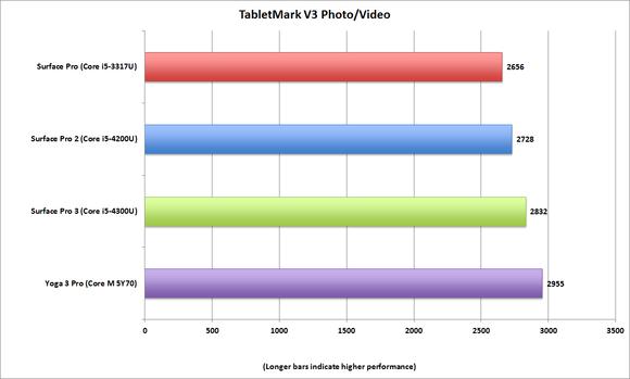 tabletmark v3 x86 photovideo