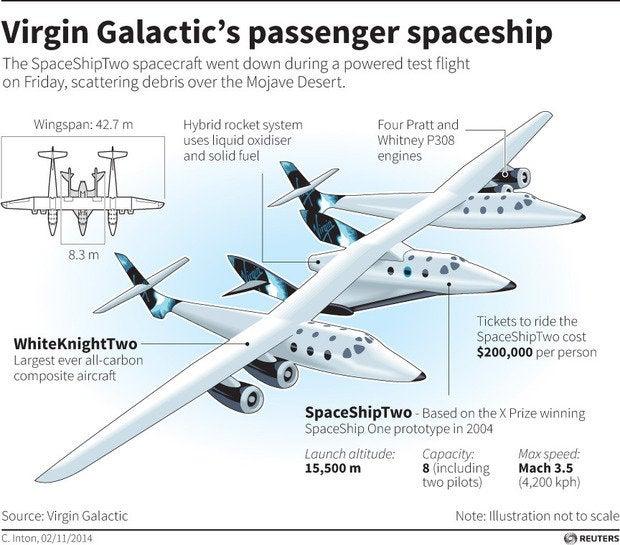 virgin space infog.jpg