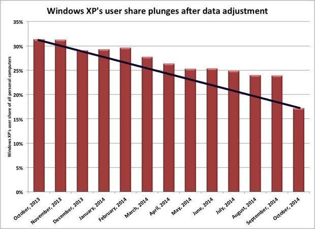 Windows XP share adjustment
