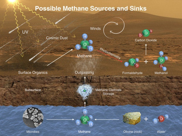 Martian methane spotted by rover