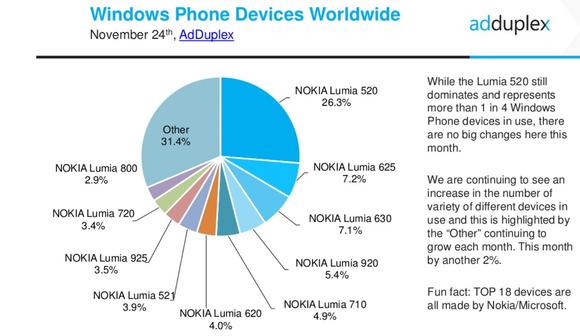 adduplex windows phone devices