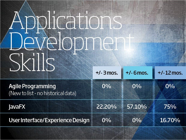 applications developer skils