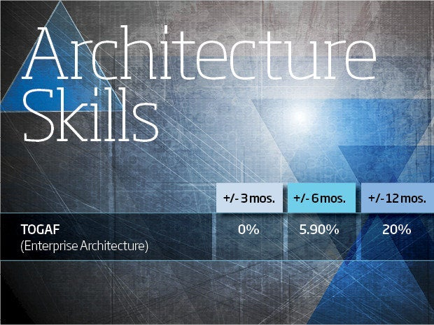 architecture skills 2015