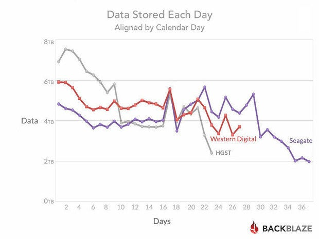 blog stats 6tb days aligned