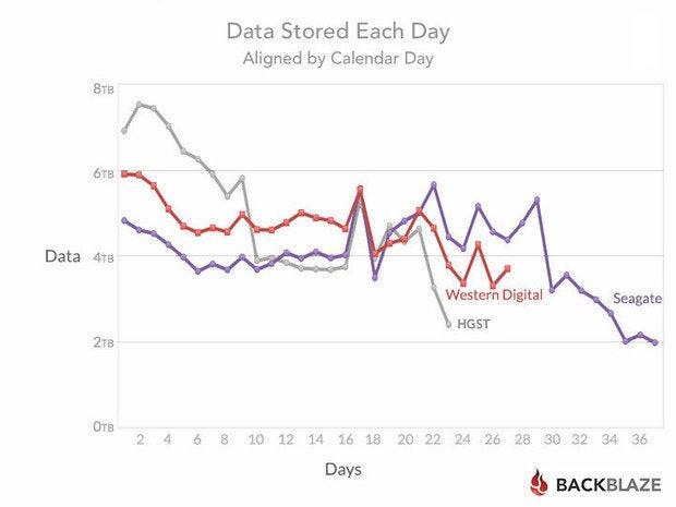blog stats 6tb days aligned