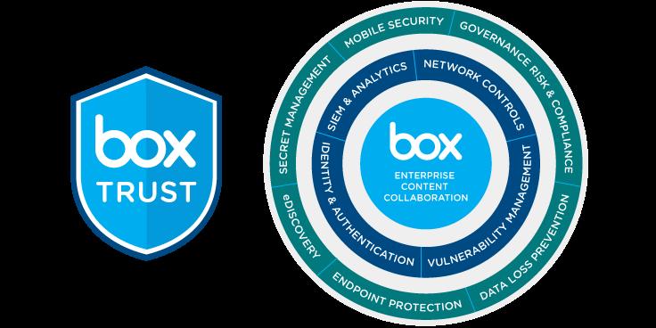 boxtrust ecosystem shield
