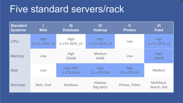 fb servers racks