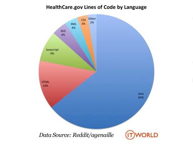 Pie chart showing the number of lines of code used for HealthCare.gov by language.