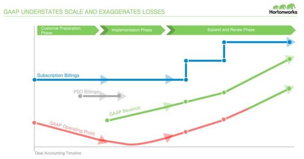 Hortonworks business model