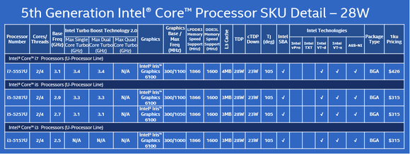 intel 5th gen core chips 28w