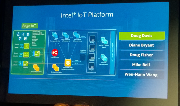 intel internet of things platform