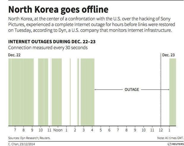 north korea internet outage