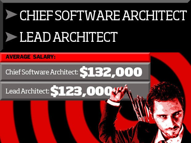 Chief Software Architect/Lead Architect