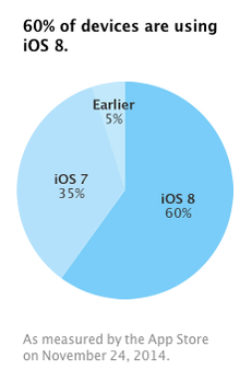 iOS 8 support Apple