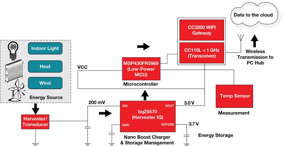 Texas Instruments Builds An Alternative Energy For The Internet Of Things