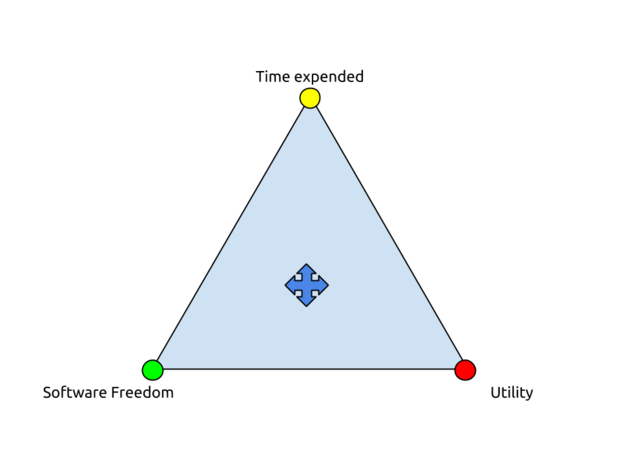 Technology Utility Triangle
