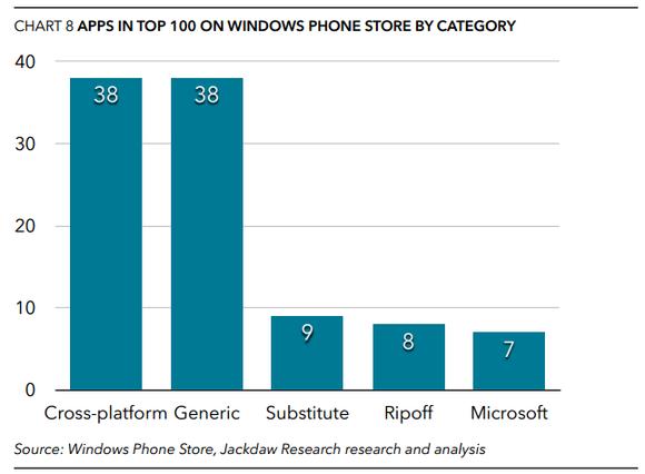 windows phone store apps