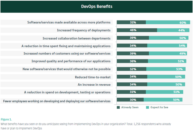 What benefits are driving DevOps adoption?