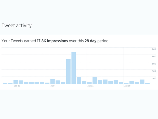 04 twitter analytics final