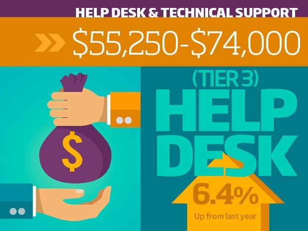 12 help desk tech support