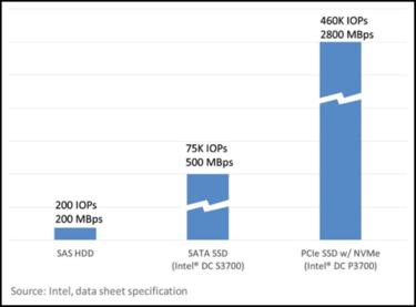 Debunking SSD myths | InfoWorld