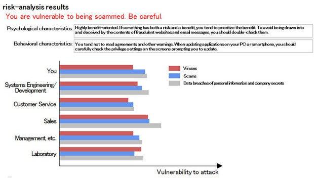 Cyberattack risk profiling