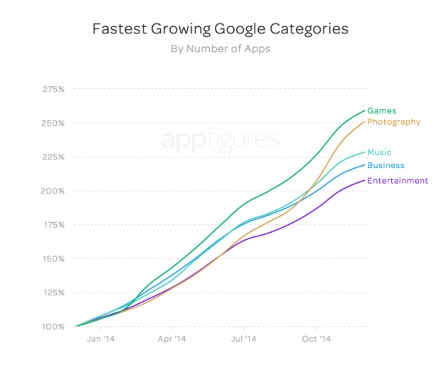 appfigures android app growth number of apps