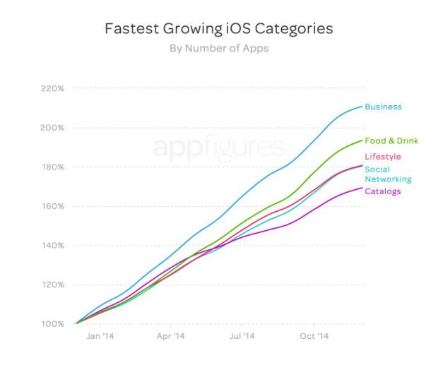 appfigures ios app growth number of apps