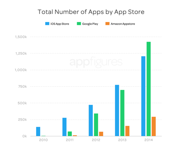 appfigures total ios android apps
