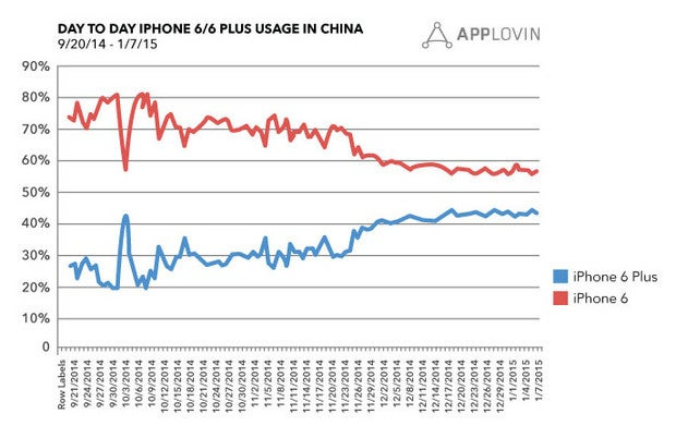 iPhone use in China chart