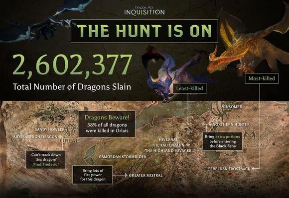 Dragon Age Stats