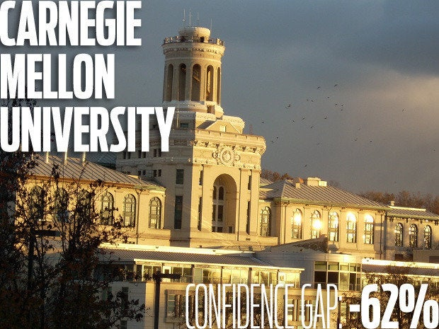 Carnegie Mellon University. Confidence gap: -62%