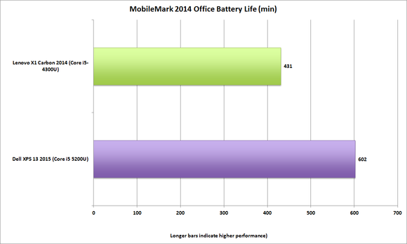 dell xps13 2015 mobilemark 2014 batterylife