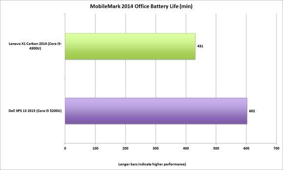 dell xps13 2015 mobilemark 2014 batterylife