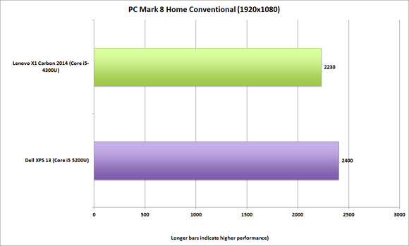 dell xps13 2015 pcmark8 home conventional