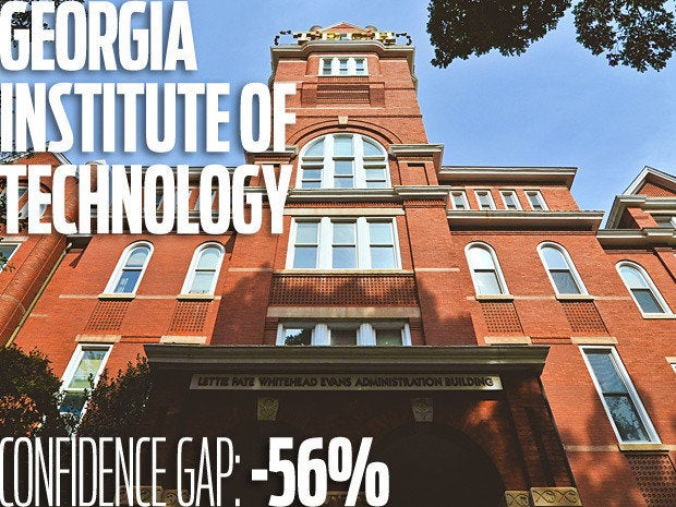 Georgia Institute of Technology. Confidence gap: -56%