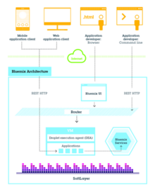 IBM Bluemix architecture