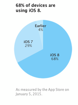 ios 8 adoption jan2015.2