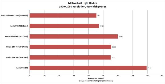 metro 1080p very high