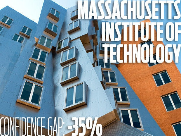 Massachusetts Institute of Technology. Confidence gap: -35%
