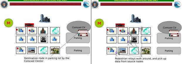 NSA DTN slides on using unwitting data mules