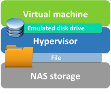 virtual machine hypervisor NAS