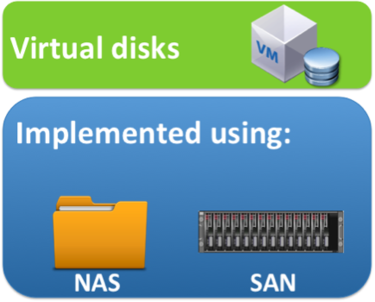 virtual disks utilized using NAS and SAN